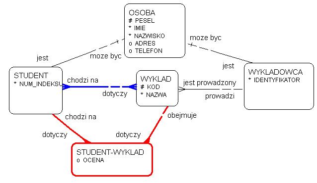 Oracle case 1 kreska na liniach zwizkw od encji osoba do encji student i wykladowca oznacza e zwizek studenta z osob oraz wykadowcy z osob wchodzi w skad ccuart Gallery