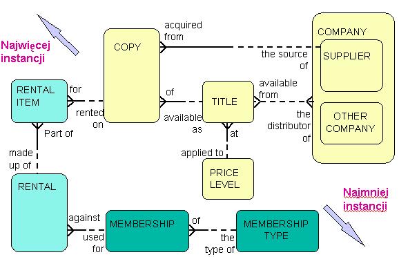 Oracle case 1 oto zastosowanie tej zasady w przypadku diagramu zwizkw encji modelujcego dane wypoyczalni kaset wideo ccuart Gallery