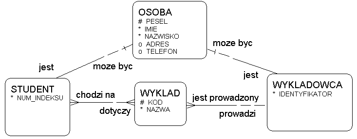 Oracle case 1 klucz jednoznaczny identyfikator jest to zbir by moe jednoelementowy atrybutw danego typu encji ktrych wartoci jednoznacznie identyfikuj kad ccuart Gallery